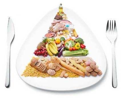 треугольник продуктов на тарелке