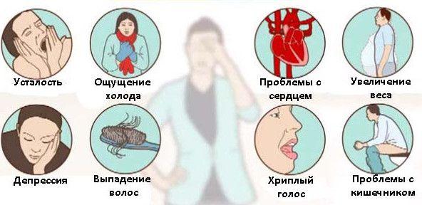 какие симптомы у заболевания